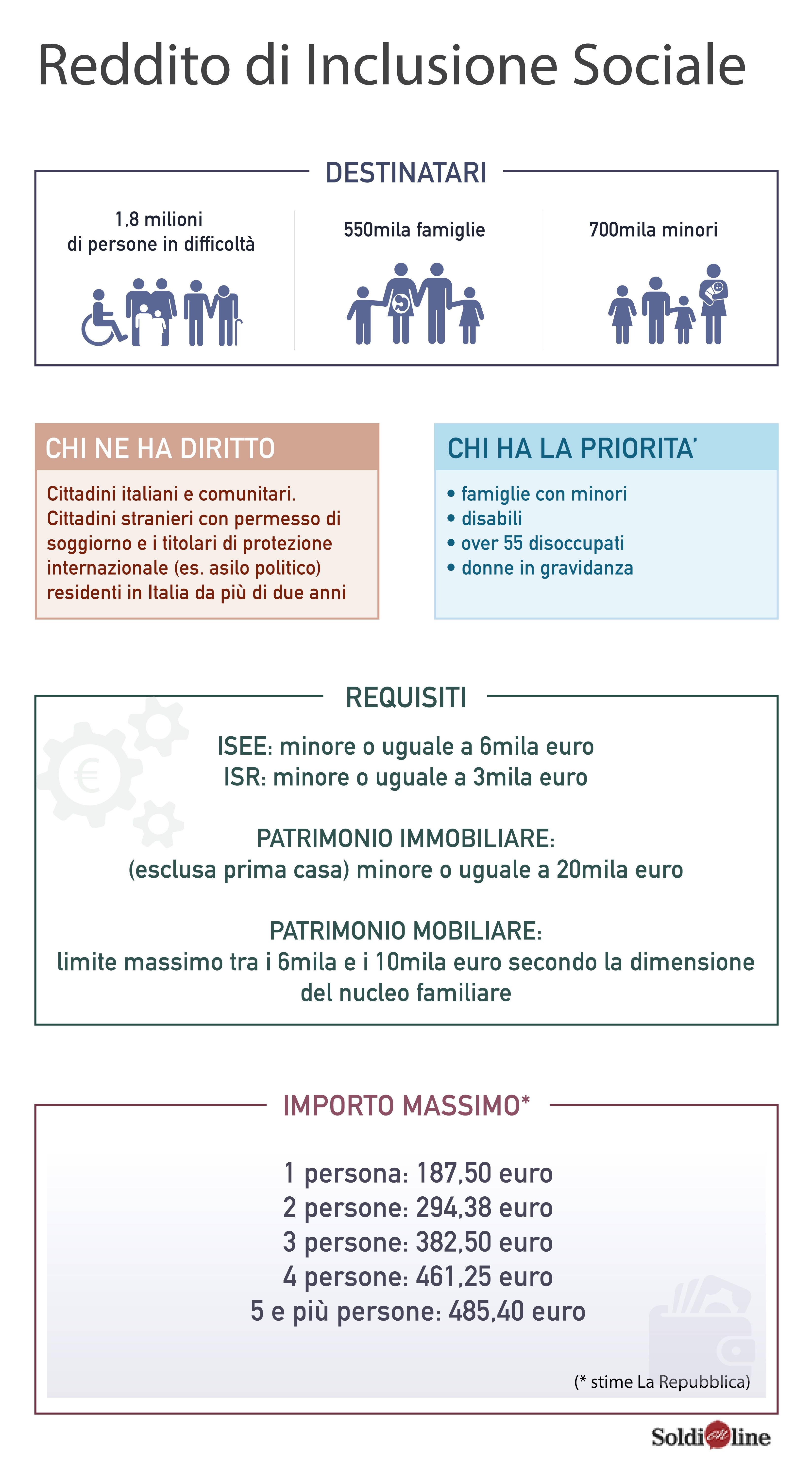 Giuseppe Aieta | Arriva il Reddito di Inclusione. Ecco come ...